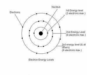 Labeled Diagram Of Atoms : bohr model science pinterest models atoms and bohr ~ A.2002-acura-tl-radio.info Haus und Dekorationen