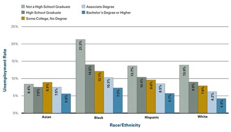 crime statistics bureau unemployment rates by education level and race ethnicity