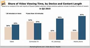 How to Market Your Brand with Video Content Effectively | Blog