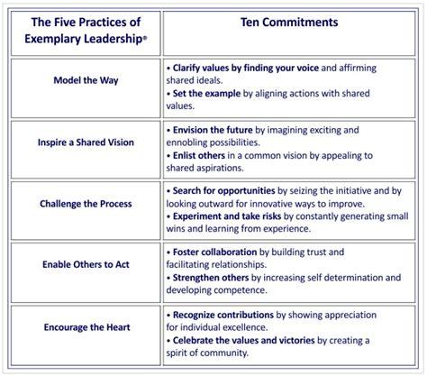 exemplary leader  leadership challenge