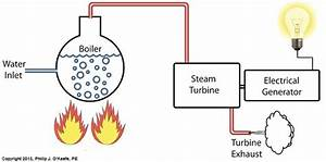 Heat Energy Within The Power Plant