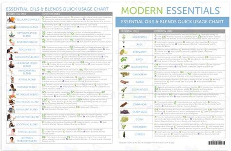 essential oil blending chart world  printable  chart