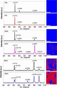 Xrd Patterns And Ebsd Of Phase Maps Of 304l Stainless