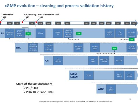 Impact On Cleaning And Process Validation