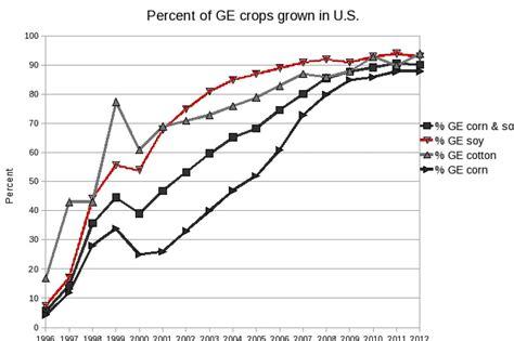 genetically engineered foods     harmful