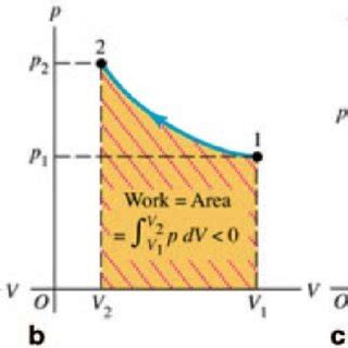 Work On A Pv Diagram by 6 The Work Done Equals The Area The Curve On A Pv