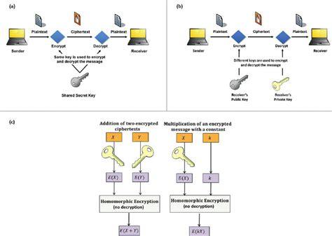 jean louis raisaro a symmetric encryption the same key is shared between
