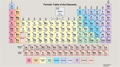 free pdf chemistry worksheets to or print