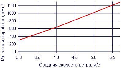 Что определяет мощность ветрогенератора мощность ветрогенератора зависит от силы ветра диаметра винта и мощности генератора.