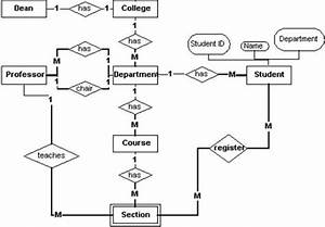 Web Gurus  Er Diagram For A College System Best Tutorials For Website Design And Mobile Webs