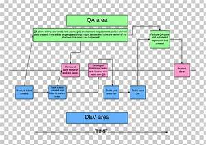 Software Testing Process Flow Diagram Diagram