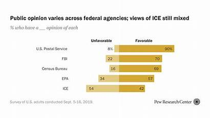 Agencies Pp Featured Federal Number Pewresearch
