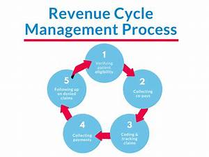 A Simple Explanation Of Revenue Cycle Management