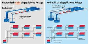 Hydraulischer Abgleich Heizkörper : heizungsoptimierung j rg jaerling heizung sanit r ~ Lizthompson.info Haus und Dekorationen