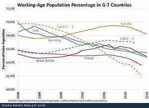 How Are Populations Shifting within Developed Countries?