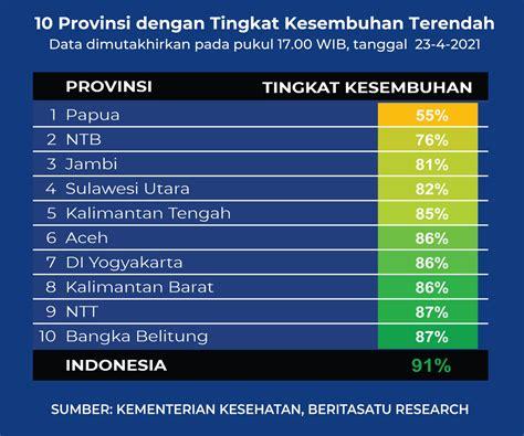 Vaccine rollout as of aug 23: Data 10 Provinsi dengan Tingkat Kesembuhan Terendah Covid-19 pada 23 April 2021