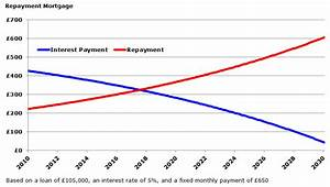 Principal Vs Interest Mortgage Chart Mortgage Overpayments Or Other Investments Money For