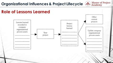 Lessons Learnt Project Management Template by Lessons Learned Secret Code Of Project Management