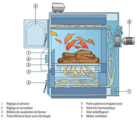 poele a pellet ou chauffage electrique