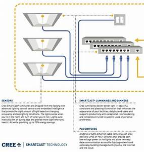 New Cree Led Light Fixtures Are Poe  Or Powered Over The