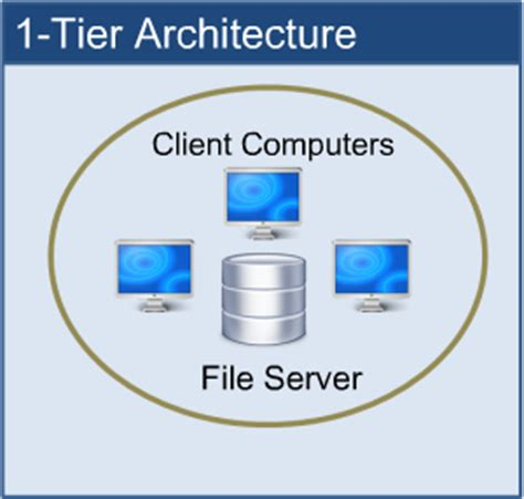 What Is 3tier(multitier) Architecture And Why Do You