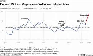 Unprecedented Minimum-Wage Hike Would Hurt Jobs and the ...