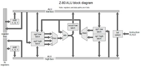 Logic Diagram Of 1 Bit Alu by Understanding The Z 80 Processor S 4 Bit Alu 171 Adafruit