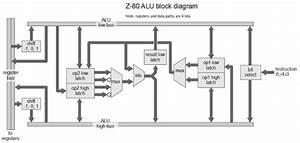 Understanding The Z