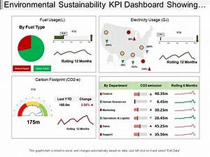 Environmental Sustainability Kpi Dashboard Showing Carbon