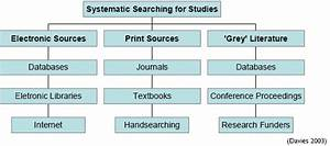 Where To Search  - Systematic Reviews