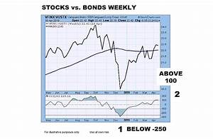 Vanguard Index Chart 2018 Stocks To Bonds Ratio Shifts What It Means For Investors