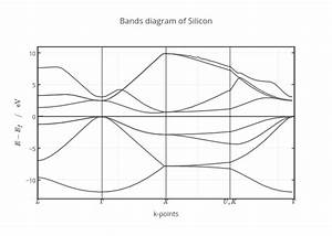 Bands Diagram Of Silicon
