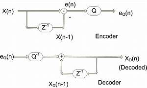 A Simple Dpcm Encoder   Decoder Block Diagram  Qualcomm Inc