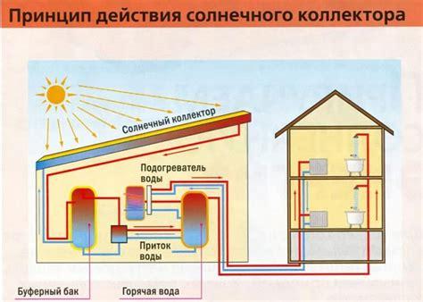 Способы уменьшения потерь энергии в тепловых сетях.