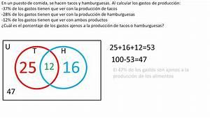Diagrama De Venn Para 2 Conjuntos