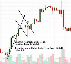Bear Flag Candlestick Pattern Candlestick Pattern Tekno