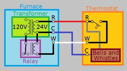 Hvac How Can Add Wire Thermostat Home