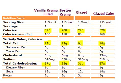dunkin donuts coffee nutrition facts coffee drinker