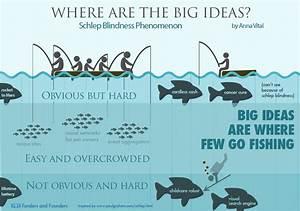 Where Are The Big Ideas