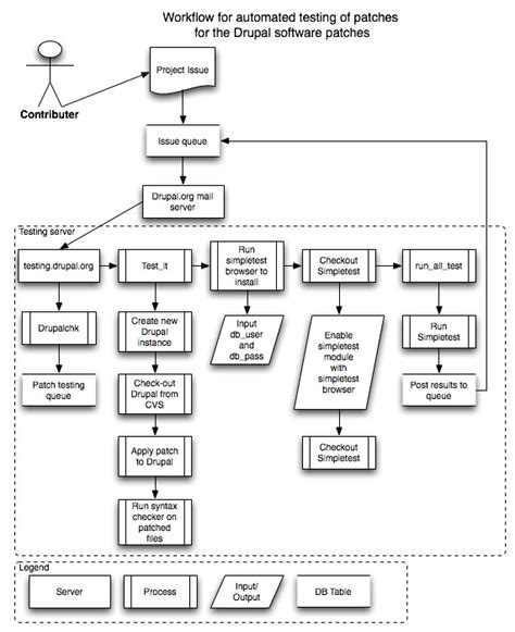 System Testing Proces Diagram by Diagram Of Automated Testing Process 184964 Drupal Org
