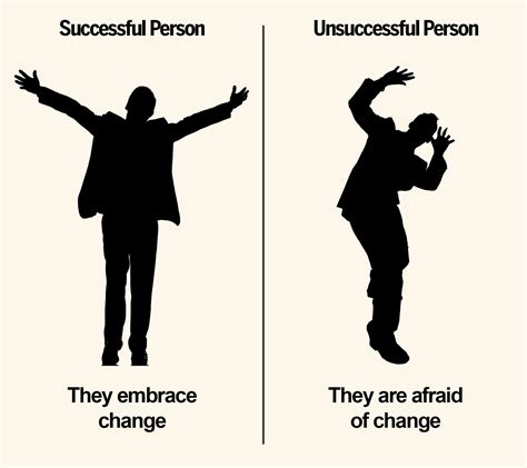 characteristic  successful  unsuccessful person