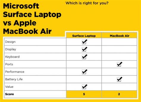 surface laptop vs macbook air it s not even