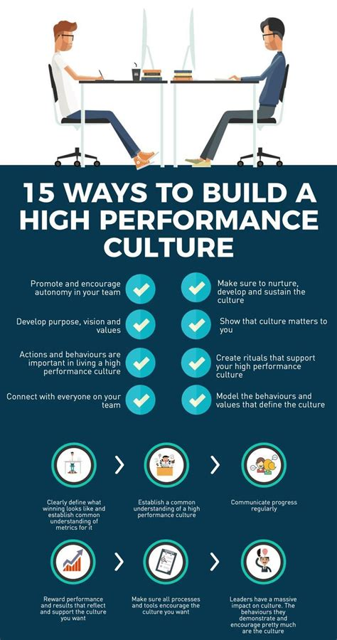 ways  build  high performance culture leadership