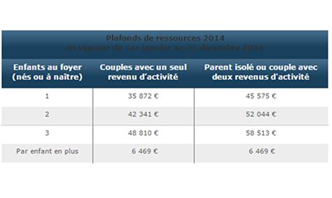 allocations familiales budget b 233 b 233 budget enfant aide financi 232 re magicmaman