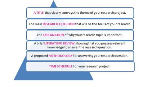 research project dissertations postgradcom