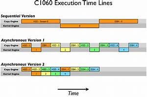 Cuda Programming  How To Overlap Data Transfers In Cuda C