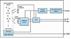 Laser Dust Air Quality Sensors