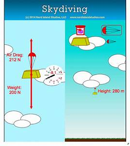 Dispel Your Fear Of Heights And Go Skydiving With This