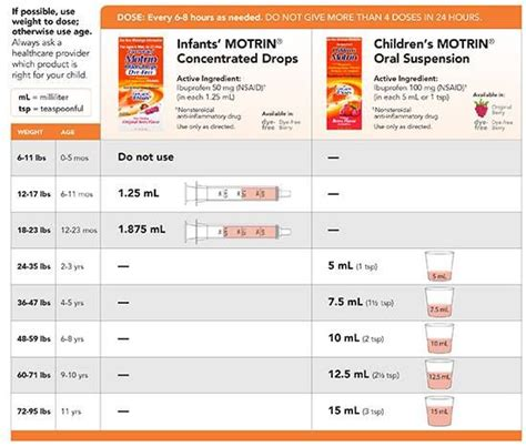 Baby Tylenol Tylenol And Motrin Dosage For Infants Google Search