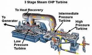 Steam Powered Electric Generator Diagram, Steam, Free ...